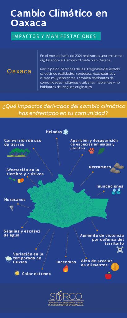 Crisis climatica Oaxaca